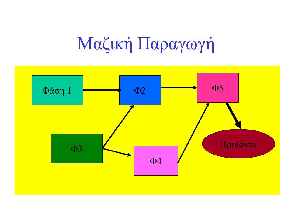 Μαζική Παραγωγή Φάση 1Φ2 Φ5 Φ3 Φ4 Προϊόντα