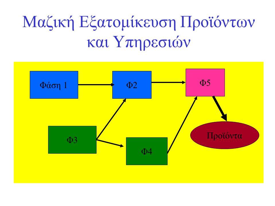 Μαζική Εξατομίκευση Προϊόντων και Υπηρεσιών Φάση 1Φ2 Φ5 Φ3 Φ4 Προϊόντα