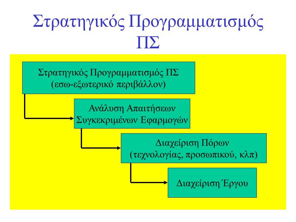Στρατηγικός Προγραμματισμός ΠΣ (εσω-εξωτερικό περιβάλλον) Ανάλυση Απαιτήσεων Συγκεκριμένων Εφαρμογών Διαχείριση Πόρων (τεχνολογίας, προσωπικού, κλπ) Διαχείριση Έργου