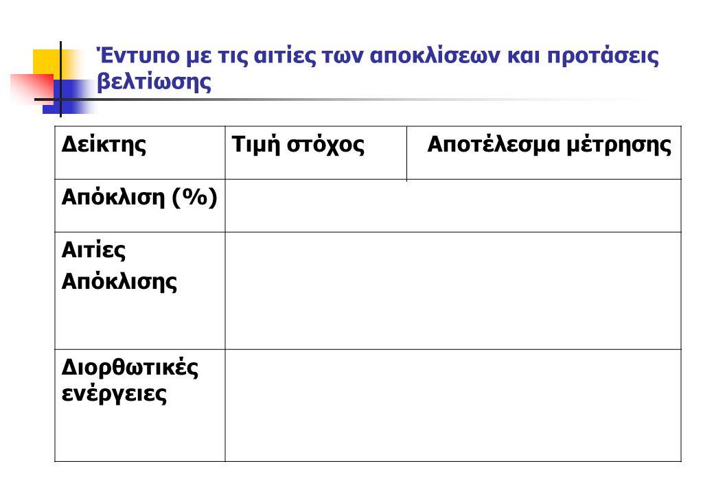 Έντυπο με τις αιτίες των αποκλίσεων και προτάσεις βελτίωσης ΔείκτηςΤιμή στόχος Αποτέλεσμα μέτρησης Απόκλιση (%) Αιτίες Απόκλισης Διορθωτικές ενέργειες