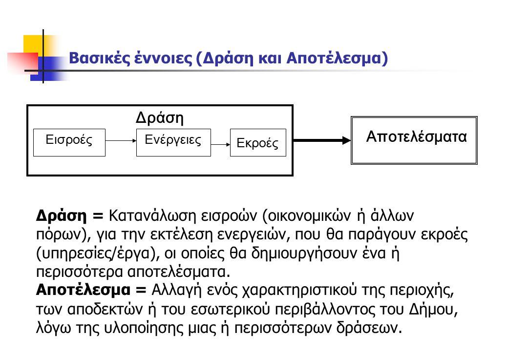 Βασικές έννοιες (Δράση και Αποτέλεσμα) Δράση Αποτελέσματα Ενέργειες Εισροές Εκροές Δράση = Κατανάλωση εισροών (οικονομικών ή άλλων πόρων), για την εκτέλεση ενεργειών, που θα παράγουν εκροές (υπηρεσίες/έργα), οι οποίες θα δημιουργήσουν ένα ή περισσότερα αποτελέσματα.