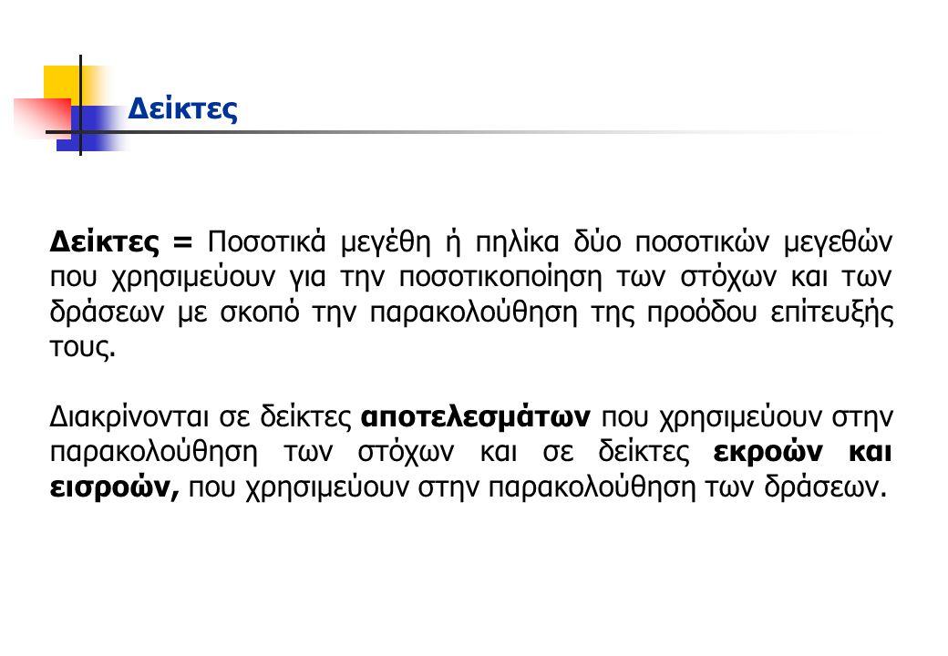 Αξιολόγηση Αξιολόγηση της υλοποίησης του Επ.