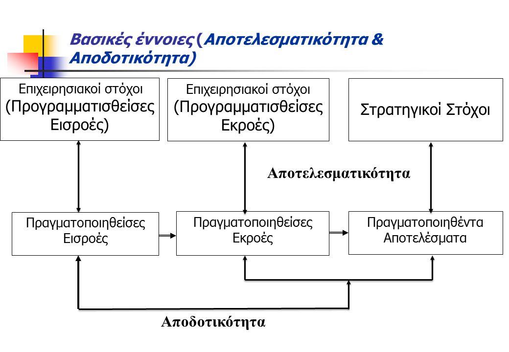 Δείκτες Αποτελεσματικότητας / Αποδοτικότητας Αποτελεσματικότητα = βαθμός επίτευξης προκαθορισμένων στόχων α) Βαθμός επίτευξης των στόχων Πραγματοποιηθέντα αποτελέσματα Προγραμματισθέντα αποτελέσματα β) Βαθμός υλοποίησης των δράσεων Πραγματοποιηθείσες εκροές Προγραμματισθείσες εκροές Αποδοτικότητα = βαθμός ελαχιστοποίησης των πόρων για την παραγωγή προκαθορισμένων εκροών ή αποτελεσμάτων Εκροές ή Αποτελέσματα Εισροές α) Κόστος ανά μονάδα εκροής ή ανά χρήστη Ποσότητα εκροών ή αριθμός χρηστών (σε μια χρονική περίοδο) Δαπάνες β) Παραγωγικότητα του προσωπικού Ποσότητα εκροών ή αριθμός χρηστών (σε μια χρονική περίοδο) Αριθμός προσωπικού