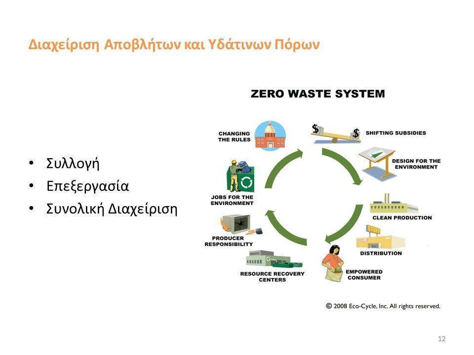 Διαχείριση Αποβλήτων και Υδάτινων Πόρων Συλλογή Επεξεργασία Συνολική Διαχείριση 12