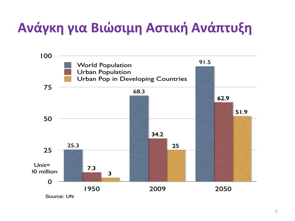 19501970199020102030 Year 4.5 3.0 1.5 0 Population (billions) DevelopingCountries Developed Countries Projections Ανάγκη για Βιώσιμη Αστική Ανάπτυξη 3