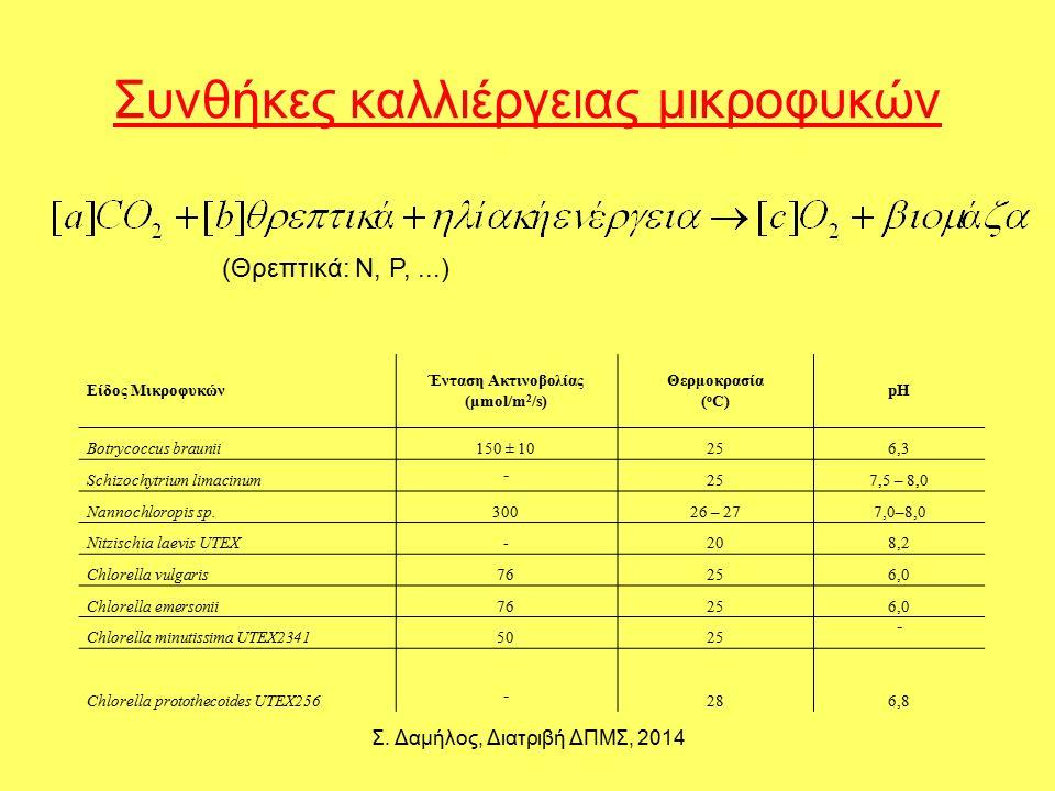 Συνθήκες καλλιέργειας μικροφυκών Σ. Δαμήλος, Διατριβή ΔΠΜΣ, 2014 Είδος Μικροφυκών Ένταση Ακτινοβολίας (μmol/m 2 /s) Θερμοκρασία ( o C) pH Botrycoccus