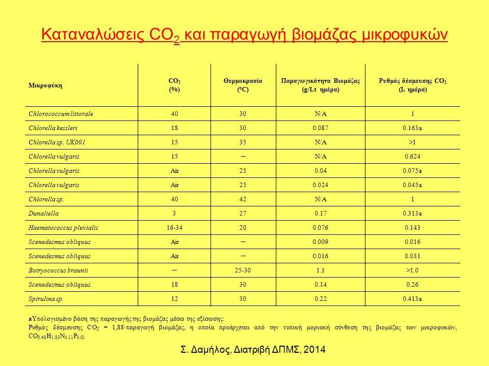 Καταναλώσεις CO 2 και παραγωγή βιομάζας μικροφυκών Μικροφύκη CO 2 (%) Θερμοκρασία ( o C) Παραγωγικότητα Βιομάζας (g/Lt ημέρα) Ρυθμός δέσμευσης CO 2 (L