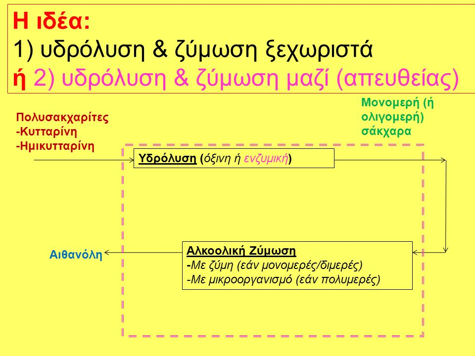 Οι α' ύλες περιέχουν τριγλυκερίδια Wikipedia Triglycerides (1) are reacted with an alcohol such as ethanol (2) to give ethyl esters of fatty acids (3) and glycerol (4): transesterification
