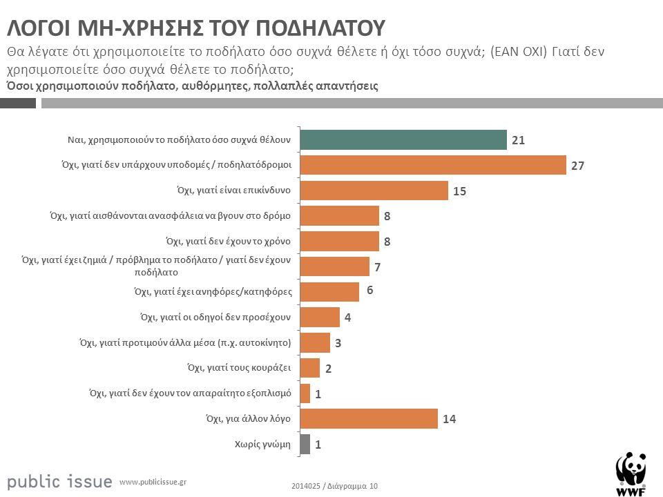 2014025 / Διάγραμμα 10 www.publicissue.gr ΛΟΓΟΙ ΜΗ-ΧΡΗΣΗΣ ΤΟΥ ΠΟΔΗΛΑΤΟΥ Θα λέγατε ότι χρησιμοποιείτε το ποδήλατο όσο συχνά θέλετε ή όχι τόσο συχνά; (ΕΑΝ ΟΧΙ) Γιατί δεν χρησιμοποιείτε όσο συχνά θέλετε το ποδήλατο; Όσοι χρησιμοποιούν ποδήλατο, αυθόρμητες, πολλαπλές απαντήσεις