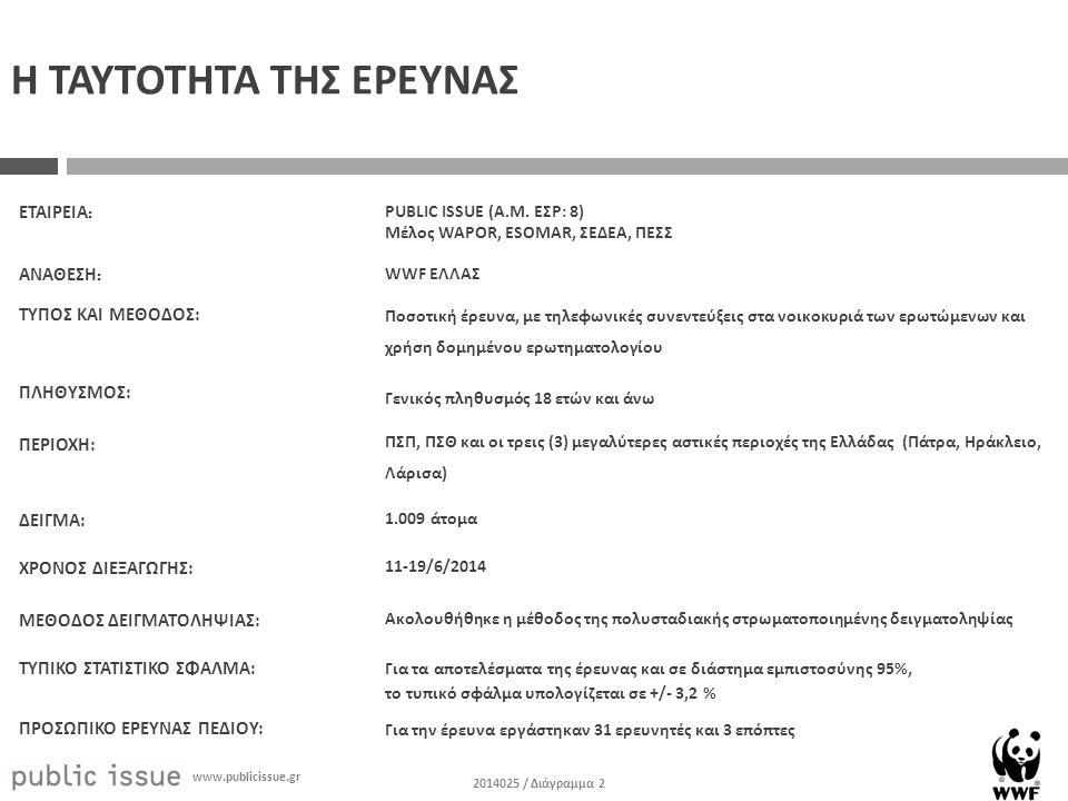 2014025 / Διάγραμμα 2 www.publicissue.gr Η ΤΑΥΤΟΤΗΤΑ ΤΗΣ ΕΡΕΥΝΑΣ Ποσοτική έρευνα, με τηλεφωνικές συνεντεύξεις στα νοικοκυριά των ερωτώμενων και χρήση δομημένου ερωτηματολογίου Γενικός πληθυσμός 18 ετών και άνω ΠΣΠ, ΠΣΘ και οι τρεις (3) μεγαλύτερες αστικές περιοχές της Ελλάδας (Πάτρα, Ηράκλειο, Λάρισα) 1.009 άτομα 11-19/6/2014 Ακολουθήθηκε η μέθοδος της πολυσταδιακής στρωματοποιημένης δειγματοληψίας Για τα αποτελέσματα της έρευνας και σε διάστημα εμπιστοσύνης 95%, το τυπικό σφάλμα υπολογίζεται σε +/- 3,2 % Για την έρευνα εργάστηκαν 31 ερευνητές και 3 επόπτες ΕΤΑΙΡΕΙΑ : ΤΥΠΟΣ ΚΑΙ ΜΕΘΟΔΟΣ : ΠΛΗΘΥΣΜΟΣ : ΠΕΡΙΟΧΗ : ΔΕΙΓΜΑ : ΧΡΟΝΟΣ ΔΙΕΞΑΓΩΓΗΣ : ΜΕΘΟΔΟΣ ΔΕΙΓΜΑΤΟΛΗΨΙΑΣ : ΤΥΠΙΚΟ ΣΤΑΤΙΣΤΙΚΟ ΣΦΑΛΜΑ : ΠΡΟΣΩΠΙΚΟ ΕΡΕΥΝΑΣ ΠΕΔΙΟΥ : WWF ΕΛΛΑΣ ΑΝΑΘΕΣΗ : PUBLIC ISSUE (Α.Μ.