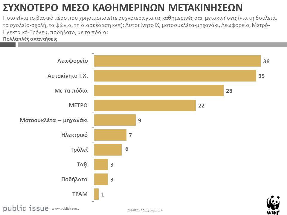 2014025 / Διάγραμμα 4 www.publicissue.gr ΣΥΧΝΟΤΕΡΟ ΜΕΣΟ ΚΑΘΗΜΕΡΙΝΩΝ ΜΕΤΑΚΙΝΗΣΕΩΝ Ποιο είναι το βασικό μέσο που χρησιμοποιείτε συχνότερα για τις καθημερινές σας μετακινήσεις (για τη δουλειά, το σχολείο-σχολή, τα ψώνια, τη διασκέδαση κλπ); Αυτοκίνητο ΙΧ, μοτοσυκλέτα-μηχανάκι, Λεωφορείο, Μετρό- Ηλεκτρικό-Τρόλευ, ποδήλατο, με τα πόδια; Πολλαπλές απαντήσεις