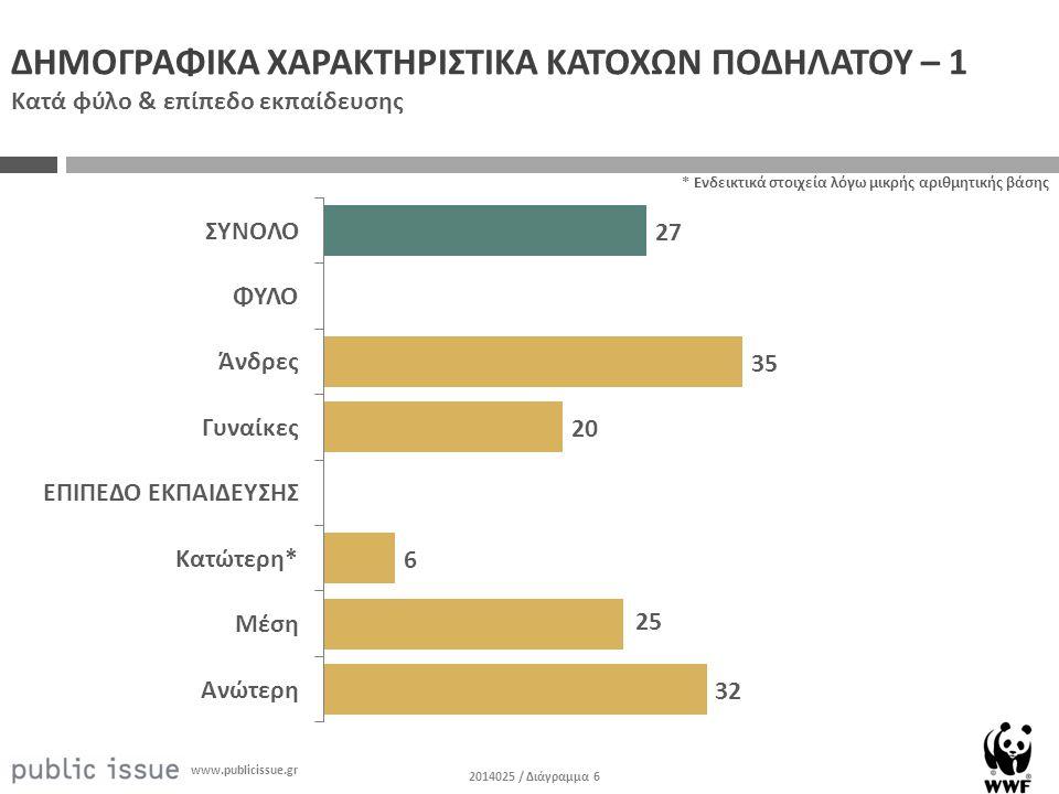 2014025 / Διάγραμμα 6 www.publicissue.gr * Ενδεικτικά στοιχεία λόγω μικρής αριθμητικής βάσης ΔΗΜΟΓΡΑΦΙΚΑ ΧΑΡΑΚΤΗΡΙΣΤΙΚΑ ΚΑΤΟΧΩΝ ΠΟΔΗΛΑΤΟΥ – 1 Κατά φύλο & επίπεδο εκπαίδευσης