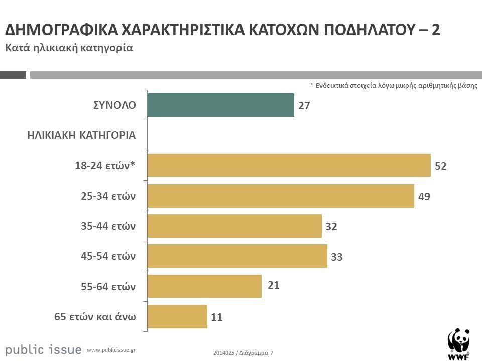 2014025 / Διάγραμμα 7 www.publicissue.gr ΔΗΜΟΓΡΑΦΙΚΑ ΧΑΡΑΚΤΗΡΙΣΤΙΚΑ ΚΑΤΟΧΩΝ ΠΟΔΗΛΑΤΟΥ – 2 Κατά ηλικιακή κατηγορία * Ενδεικτικά στοιχεία λόγω μικρής αριθμητικής βάσης