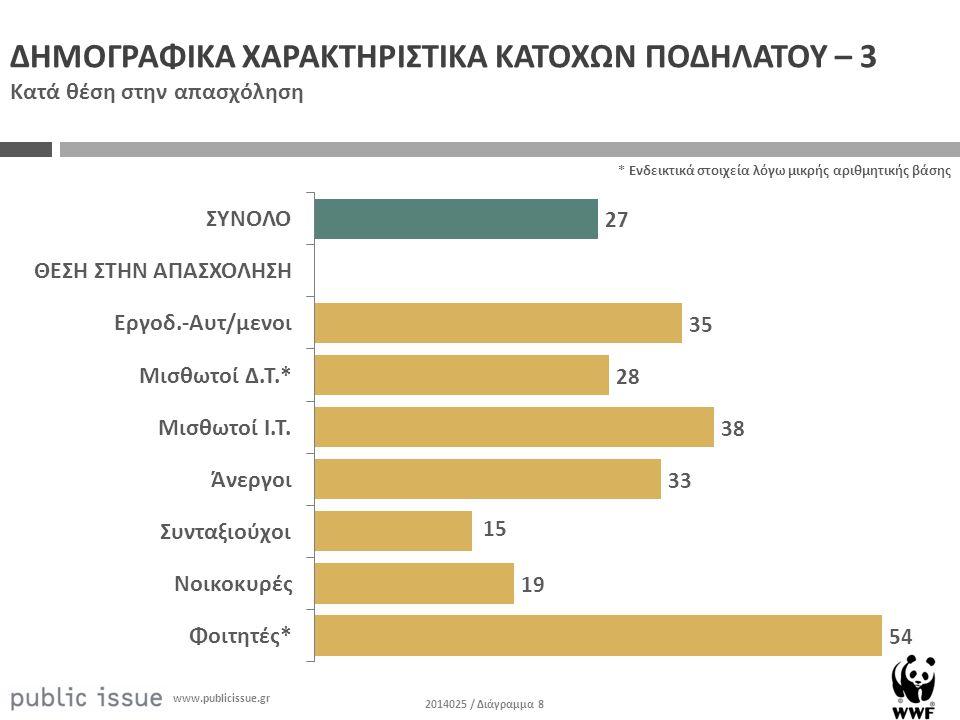 2014025 / Διάγραμμα 8 www.publicissue.gr ΔΗΜΟΓΡΑΦΙΚΑ ΧΑΡΑΚΤΗΡΙΣΤΙΚΑ ΚΑΤΟΧΩΝ ΠΟΔΗΛΑΤΟΥ – 3 Κατά θέση στην απασχόληση * Ενδεικτικά στοιχεία λόγω μικρής αριθμητικής βάσης