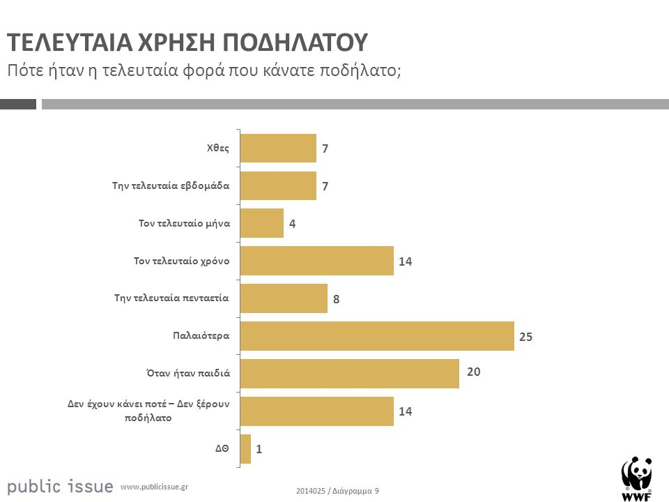 2014025 / Διάγραμμα 9 www.publicissue.gr ΤΕΛΕΥΤΑΙΑ ΧΡΗΣΗ ΠΟΔΗΛΑΤΟΥ Πότε ήταν η τελευταία φορά που κάνατε ποδήλατο;