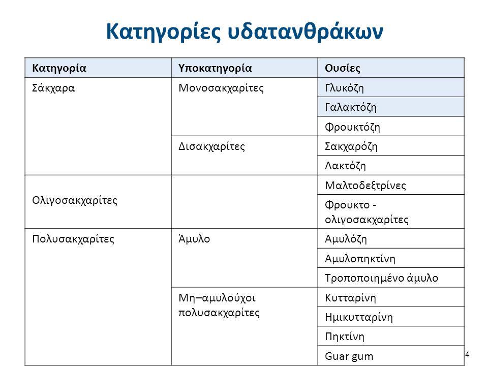 Κατηγορίες υδατανθράκων ΚατηγορίαΥποκατηγορίαΟυσίες ΣάκχαραΜονοσακχαρίτεςΓλυκόζη Γαλακτόζη Φρουκτόζη Δισακχαρίτες Σακχαρόζη Λακτόζη Ολιγοσακχαρίτες Μαλτοδεξτρίνες Φρουκτο - ολιγοσακχαρίτες ΠολυσακχαρίτεςΆμυλο Αμυλόζη Αμυλοπηκτίνη Τροποποιημένο άμυλο Μη–αμυλούχοι πολυσακχαρίτες Κυτταρίνη Ημικυτταρίνη Πηκτίνη Guar gum 4