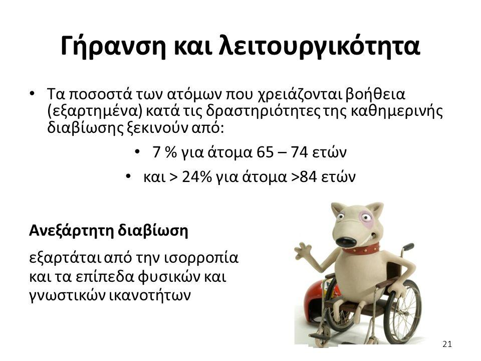Γήρανση και λειτουργικότητα Τα ποσοστά των ατόμων που χρειάζονται βοήθεια (εξαρτημένα) κατά τις δραστηριότητες της καθημερινής διαβίωσης ξεκινούν από: 7 % για άτομα 65 – 74 ετών και > 24% για άτομα >84 ετών Ανεξάρτητη διαβίωση εξαρτάται από την ισορροπία και τα επίπεδα φυσικών και γνωστικών ικανοτήτων 21
