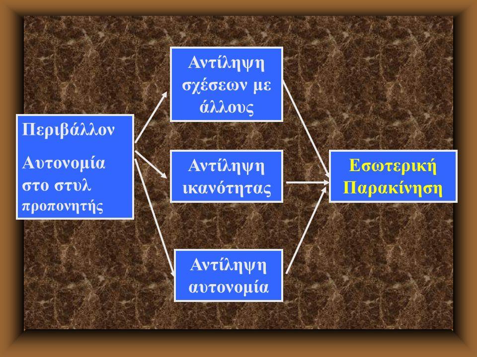 Περιβάλλον Αυτονομία στο στυλ προπονητής Αντίληψη σχέσεων με άλλους Αντίληψη ικανότητας Αντίληψη αυτονομία Εσωτερική Παρακίνηση