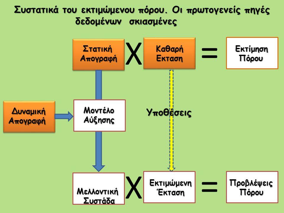 X = X = Στατική Στατική Απογραφή Απογραφή Καθαρή Εκταση Εκταση Δυναμική Απογραφή Μοντέλο Μοντέλο Αύξησης Αύξησης Μελλοντική Συστάδα ΣυστάδαΕκτιμώμενη Έκταση ΈκτασηΠροβλέψεις Πόρου Πόρου Υποθέσεις Συστατικά του εκτιμώμενου πόρου.