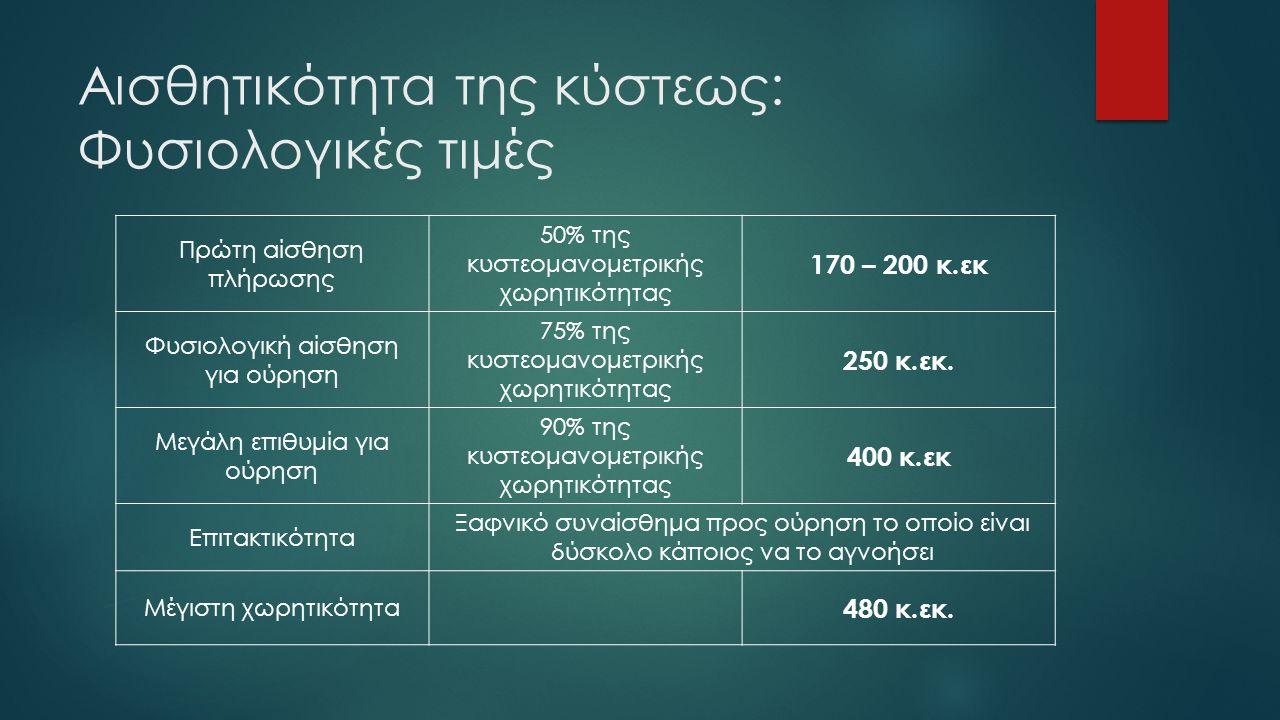 Αισθητικότητα της κύστεως: Φυσιολογικές τιμές Πρώτη αίσθηση πλήρωσης 50% της κυστεομανομετρικής χωρητικότητας 170 – 200 κ.εκ Φυσιολογική αίσθηση για ούρηση 75% της κυστεομανομετρικής χωρητικότητας 250 κ.εκ.