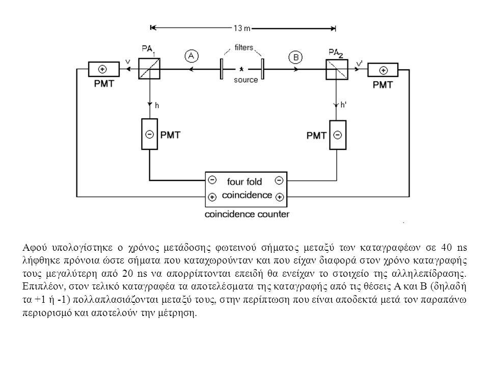 Αφού υπολογίστηκε ο χρόνος μετάδοσης φωτεινού σήματος μεταξύ των καταγραφέων σε 40 ns λήφθηκε πρόνοια ώστε σήματα που καταχωρούνταν και που είχαν διαφορά στον χρόνο καταγραφής τους μεγαλύτερη από 20 ns να απορρίπτονται επειδή θα ενείχαν το στοιχείο της αλληλεπίδρασης.