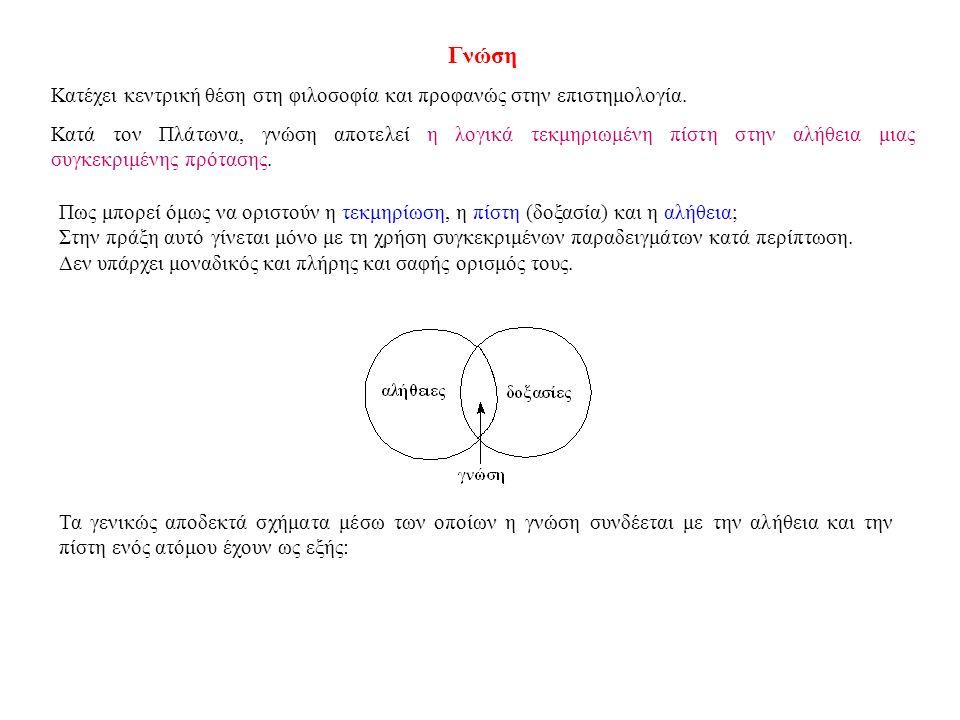 Γνώση Κατέχει κεντρική θέση στη φιλοσοφία και προφανώς στην επιστημολογία.