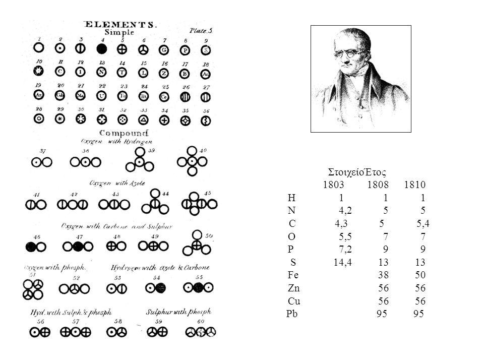 ΣτοιχείοΈτος 180318081810 H111 N4,255 C 4,3 5 5,4 O5,577 P7,299 S14,41313 Fe3850 Zn5656 Cu5656 Pb9595