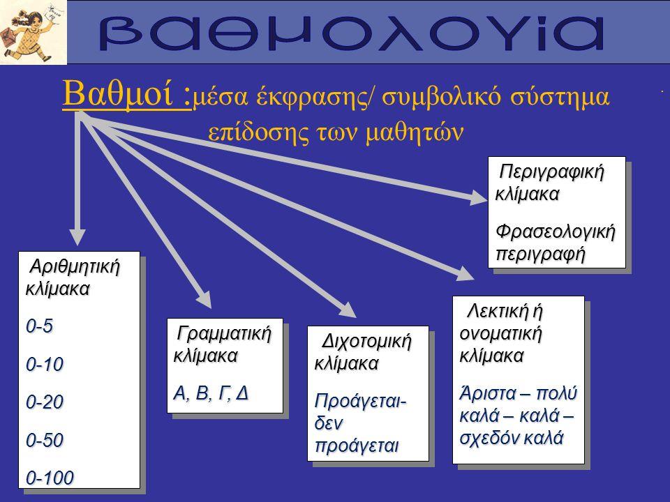 . Βαθμοί : μέσα έκφρασης/ συμβολικό σύστημα επίδοσης των μαθητών Αριθμητική κλίμακα Αριθμητική κλίμακα0-50-100-200-500-100 0-50-100-200-500-100 Γραμματική κλίμακα Γραμματική κλίμακα Α, Β, Γ, Δ Γραμματική κλίμακα Γραμματική κλίμακα Α, Β, Γ, Δ Διχοτομική κλίμακα Διχοτομική κλίμακα Προάγεται- δεν προάγεται Διχοτομική κλίμακα Διχοτομική κλίμακα Προάγεται- δεν προάγεται Λεκτική ή ονοματική κλίμακα Λεκτική ή ονοματική κλίμακα Άριστα – πολύ καλά – καλά – σχεδόν καλά Λεκτική ή ονοματική κλίμακα Λεκτική ή ονοματική κλίμακα Άριστα – πολύ καλά – καλά – σχεδόν καλά Περιγραφική κλίμακα Περιγραφική κλίμακα Φρασεολογική περιγραφή Περιγραφική κλίμακα Περιγραφική κλίμακα Φρασεολογική περιγραφή