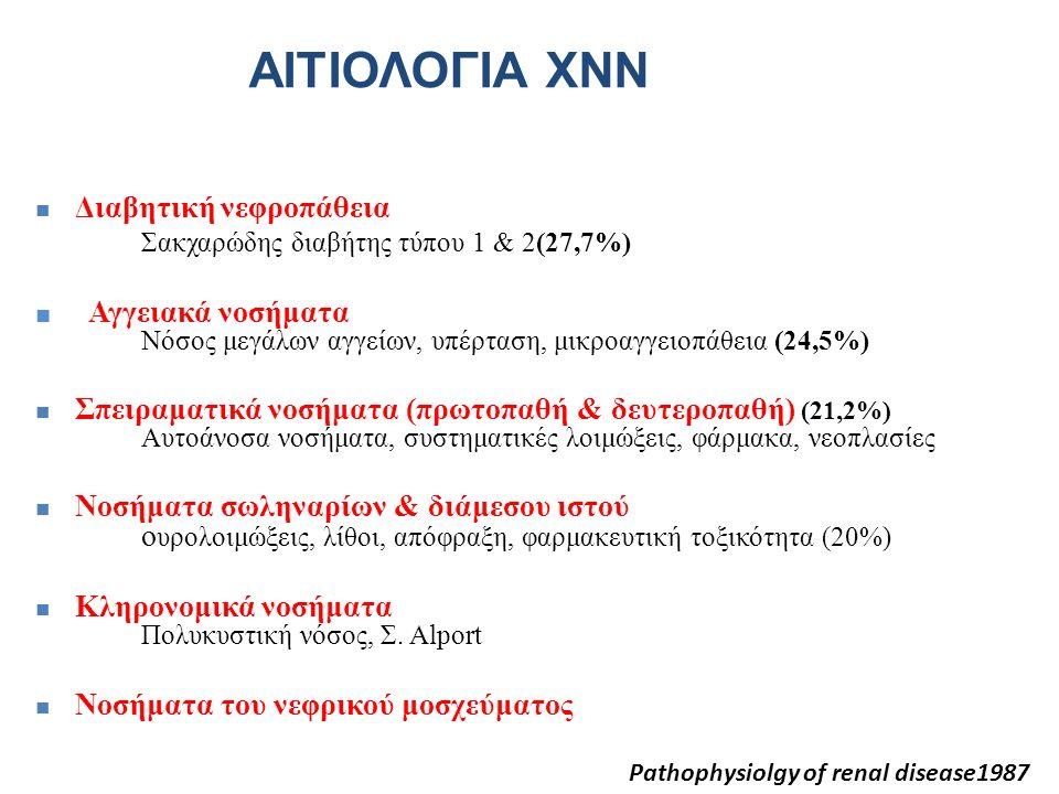 ΑΙΤΙΟΛΟΓΙΑ ΧΝΝ Διαβητική νεφροπάθεια Σακχαρώδης διαβήτης τύπου 1 & 2(27,7%) ■ Αγγειακά νοσήματα Νόσος μεγάλων αγγείων, υπέρταση, μικροαγγειοπάθεια (24,5%) Σπειραματικά νοσήματα (πρωτοπαθή & δευτεροπαθή) (21,2%) Αυτοάνοσα νοσήματα, συστηματικές λοιμώξεις, φάρμακα, νεοπλασίες Νοσήματα σωληναρίων & διάμεσου ιστού ο υρολοιμώξεις, λίθοι, απόφραξη, φαρμακευτική τοξικότητα (20%) Κληρονομικά νοσήματα Πολυκυστική νόσος, Σ.