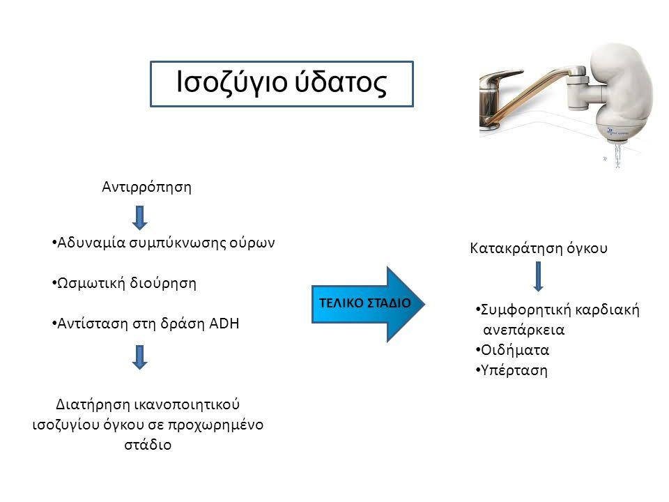 Ισοζύγιο ύδατος Αντιρρόπηση Αδυναμία συμπύκνωσης ούρων Ωσμωτική διούρηση Αντίσταση στη δράση ADH Διατήρηση ικανοποιητικού ισοζυγίου όγκου σε προχωρημένο στάδιο ΤΕΛΙΚΟ ΣΤΑΔΙΟ Κατακράτηση όγκου Συμφορητική καρδιακή ανεπάρκεια Οιδήματα Υπέρταση
