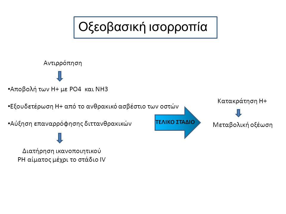 Οξεοβασική ισορροπία Αντιρρόπηση Αποβολή των Η+ με PO4 και NH3 Εξουδετέρωση Η+ από το ανθρακικό ασβέστιο των οστών Αύξηση επαναρρόφησης διττανθρακικών ΤΕΛΙΚΟ ΣΤΑΔΙΟ Κατακράτηση Η+ Μεταβολική οξέωση Διατήρηση ικανοποιητικού PH αίματος μέχρι το στάδιο IV