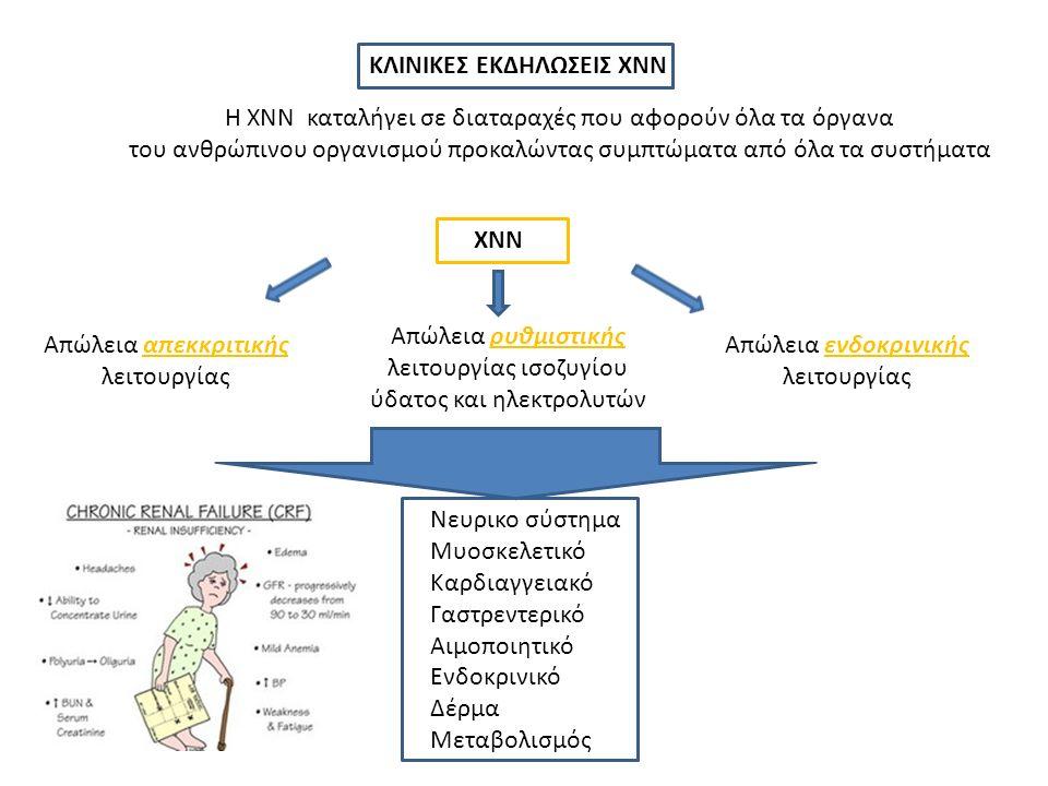 H XNN καταλήγει σε διαταραχές που αφορούν όλα τα όργανα του ανθρώπινου οργανισμού προκαλώντας συμπτώματα από όλα τα συστήματα ΧΝΝ Απώλεια απεκκριτικής λειτουργίας Απώλεια ενδοκρινικής λειτουργίας Απώλεια ρυθμιστικής λειτουργίας ισοζυγίου ύδατος και ηλεκτρολυτών Νευρικο σύστημα Μυοσκελετικό Καρδιαγγειακό Γαστρεντερικό Αιμοποιητικό Ενδοκρινικό Δέρμα Μεταβολισμός KΛΙΝΙΚΕΣ ΕΚΔΗΛΩΣΕΙΣ ΧΝΝ