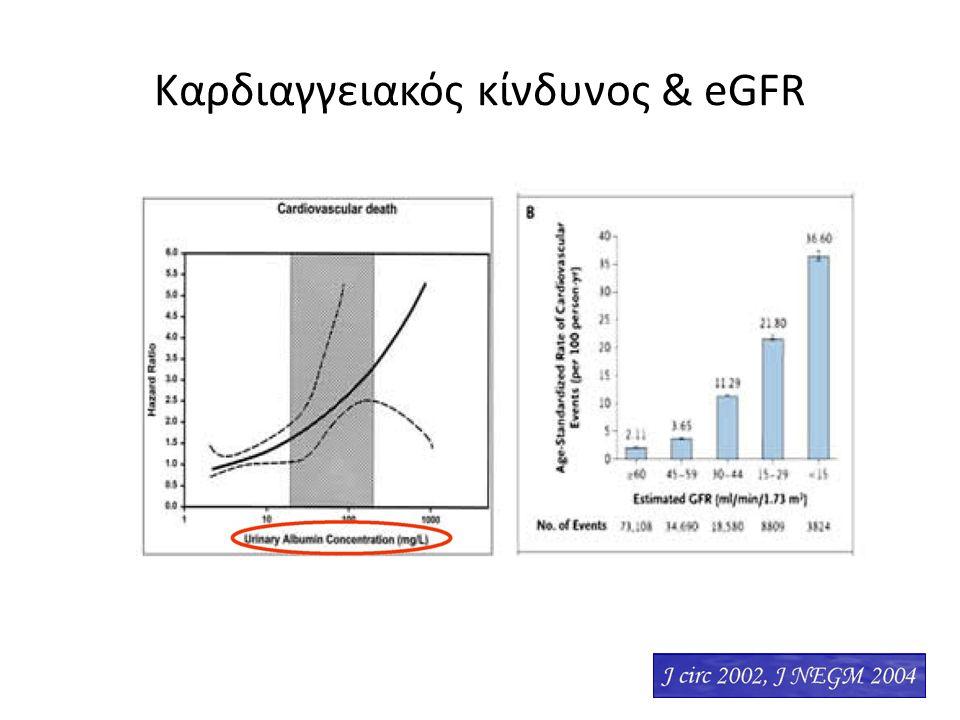 Καρδιαγγειακός κίνδυνος & eGFR