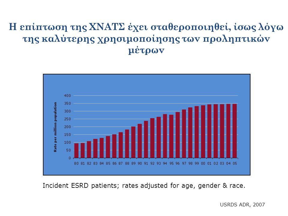 Η επίπτωση της ΧΝΑΤΣ έχει σταθεροποιηθεί, ίσως λόγω της καλύτερης χρησιμοποίησης των προληπτικών μέτρων Incident ESRD patients; rates adjusted for age, gender & race.