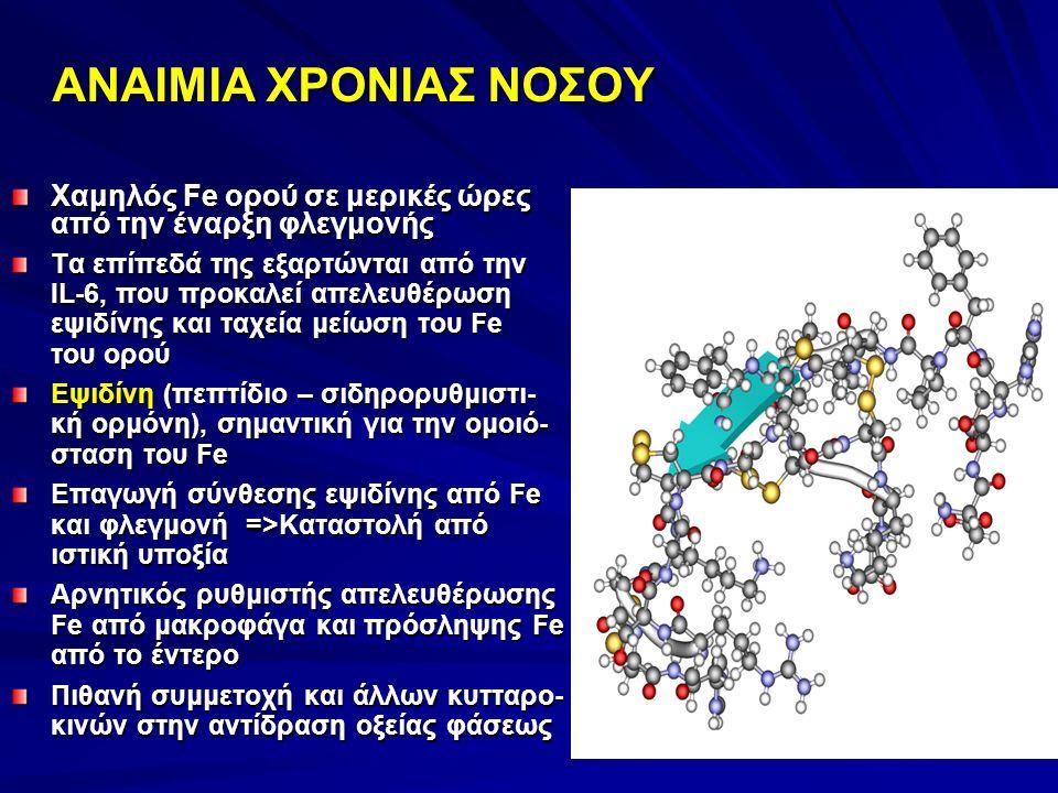 ΑΝΑΙΜΙΑ ΧΡΟΝΙΑΣ ΝΟΣΟΥ Χαμηλός Fe ορού σε μερικές ώρες από την έναρξη φλεγμονής Τα επίπεδά της εξαρτώνται από την IL-6, που προκαλεί απελευθέρωση εψιδίνης και ταχεία μείωση του Fe του ορού Εψιδίνη (πεπτίδιο – σιδηρορυθμιστι- κή ορμόνη), σημαντική για την ομοιό- σταση του Fe Επαγωγή σύνθεσης εψιδίνης από Fe και φλεγμονή =>Καταστολή από ιστική υποξία Αρνητικός ρυθμιστής απελευθέρωσης Fe από μακροφάγα και πρόσληψης Fe από το έντερο Πιθανή συμμετοχή και άλλων κυτταρο- κινών στην αντίδραση οξείας φάσεως