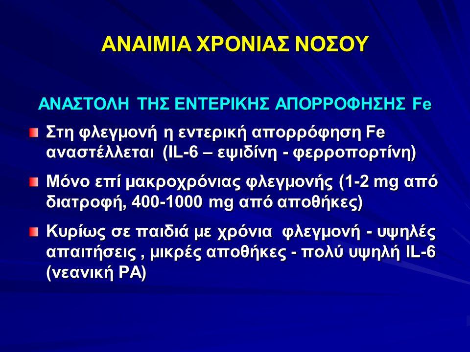 ΑΝΑΙΜΙΑ ΧΡΟΝΙΑΣ ΝΟΣΟΥ ΑΝΑΣΤΟΛΗ ΤΗΣ ΕΝΤΕΡΙΚΗΣ ΑΠΟΡΡΟΦΗΣΗΣ Fe Στη φλεγμονή η εντερική απορρόφηση Fe αναστέλλεται (ΙL-6 – εψιδίνη - φερροπορτίνη) Μόνο επ