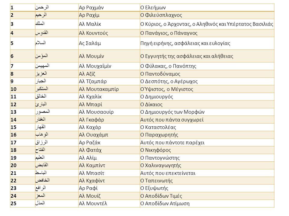 1 الرحمن Αρ ΡαχμάνΟ Ελεήμων 2 الرحيم Αρ Ραχίμ O Φιλεύσπλαχνος 3 الملك Αλ ΜαλίκΟ Κύριος, ο Άρχοντας, ο Αληθινός και Υπέρτατος Βασιλιάς 4 القدوس Αλ ΚουντούςΟ Πανάγιος, ο Πάναγνος 5 السلام Ας ΣαλάμΠηγή ειρήνης, ασφάλειας και ευλογίας 6 المؤمن Αλ ΜουμίνΟ Εγγυητής της ασφάλειας και αλήθειας 7 المهيمن Αλ ΜουχαϊμίνΟ Φύλακας, ο Πανόπτης 8 العزيز Αλ ΑζίζΟ Παντοδύναμος 9 الجبار Αλ ΤζαμπάρΟ Δεσπότης, o Αγέρωχος 10 المتكبر Αλ ΜουτακαμπίρΟ Ύψιστος, ο Μέγιστος 11 الخالق Αλ ΚχαλίκΟ Δημιουργός 12 البارئ Αλ ΜπαρίΟ Δίκαιος 13 المصور Αλ ΜουσαουίρΟ Δημιουργός των Μορφών 14 الغفار Αλ ΓκαφάρΑυτός που πάντα συγχωρεί 15 القهار Αλ Καχάρ O Καταστολέας 16 الوهاب Αλ ΟυαχάμπΟ Παραχωρητής 17 الرزاق Αρ ΡαζάκΑυτός που πάντοτε παρέχει 18 الفتاح Αλ ΦατάχΟ Νικηφόρος 19 العليم Αλ ΑλίμΟ Παντογνώστης 20 القابض Αλ Καμπίντ O Χαλιναγωγητής 21 الباسط Αλ ΜπασίτΑυτός που επεκτείνεται 22 الخافض Αλ Κχαφίντ O Ταπεινωτής 23 الرافع Αρ ΡαφίΟ Εξυψωτής 24 المعز Αλ ΜουίζΟ Αποδίδων Τιμές 25 المذل Αλ ΜουντέλΟ Αποδίδων Ατίμωση