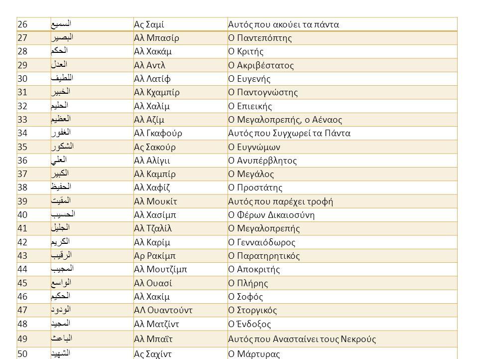 26 السميع Ας ΣαμίΑυτός που ακούει τα πάντα 27 البصير Αλ ΜπασίρΟ Παντεπόπτης 28 الحكم Αλ ΧακάμΟ Κριτής 29 العدل Αλ Αντλ O Ακριβέστατος 30 اللطيف Αλ ΛατίφΟ Ευγενής 31 الخبير Αλ ΚχαμπίρΟ Παντογνώστης 32 الحليم Αλ ΧαλίμΟ Επιεικής 33 العظيم Αλ ΑζίμΟ Μεγαλοπρεπής, ο Αέναος 34 الغفور Αλ ΓκαφούρΑυτός που Συγχωρεί τα Πάντα 35 الشكور Ας ΣακούρΟ Ευγνώμων 36 العلي Αλ Αλίγιι O Ανυπέρβλητος 37 الكبير Αλ ΚαμπίρΟ Μεγάλος 38 الحفيظ Αλ Χαφίζ O Προστάτης 39 المقيت Αλ ΜουκίτΑυτός που παρέχει τροφή 40 الحسيب Αλ ΧασίμπΟ Φέρων Δικαιοσύνη 41 الجليل Αλ ΤζαλίλΟ Μεγαλοπρεπής 42 الكريم Αλ ΚαρίμΟ Γενναιόδωρος 43 الرقيب Αρ ΡακίμπΟ Παρατηρητικός 44 المجيب Αλ ΜουτζίμπΟ Αποκριτής 45 الواسع Αλ ΟυασίΟ Πλήρης 46 الحكيم Αλ ΧακίμΟ Σοφός 47 الودود ΑΛ Ουαντούντ O Στοργικός 48 المجيد Αλ ΜατζίντΟ Ένδοξος 49 الباعث Αλ ΜπαΐτΑυτός που Ανασταίνει τους Νεκρούς 50 الشهيد Ας ΣαχίντΟ Μάρτυρας