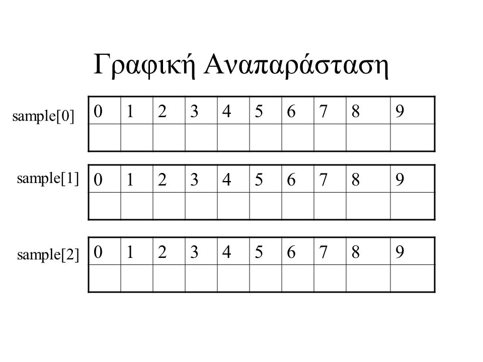 Γραφική Αναπαράσταση 0123456789 0123456789 0123456789 sample[0] sample[1] sample[2]
