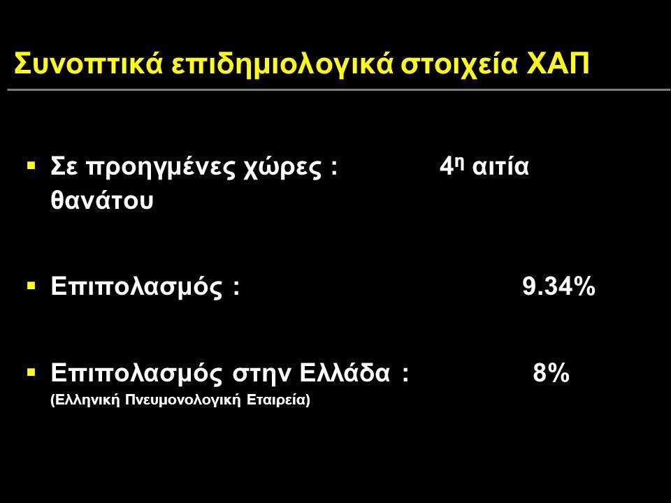 Συνοπτικά επιδημιολογικά στοιχεία ΧΑΠ  Σε προηγμένες χώρες : 4 η αιτία θανάτου  Επιπολασμός : 9.34%  Επιπολασμός στην Ελλάδα : 8% (Ελληνική Πνευμονολογική Εταιρεία)