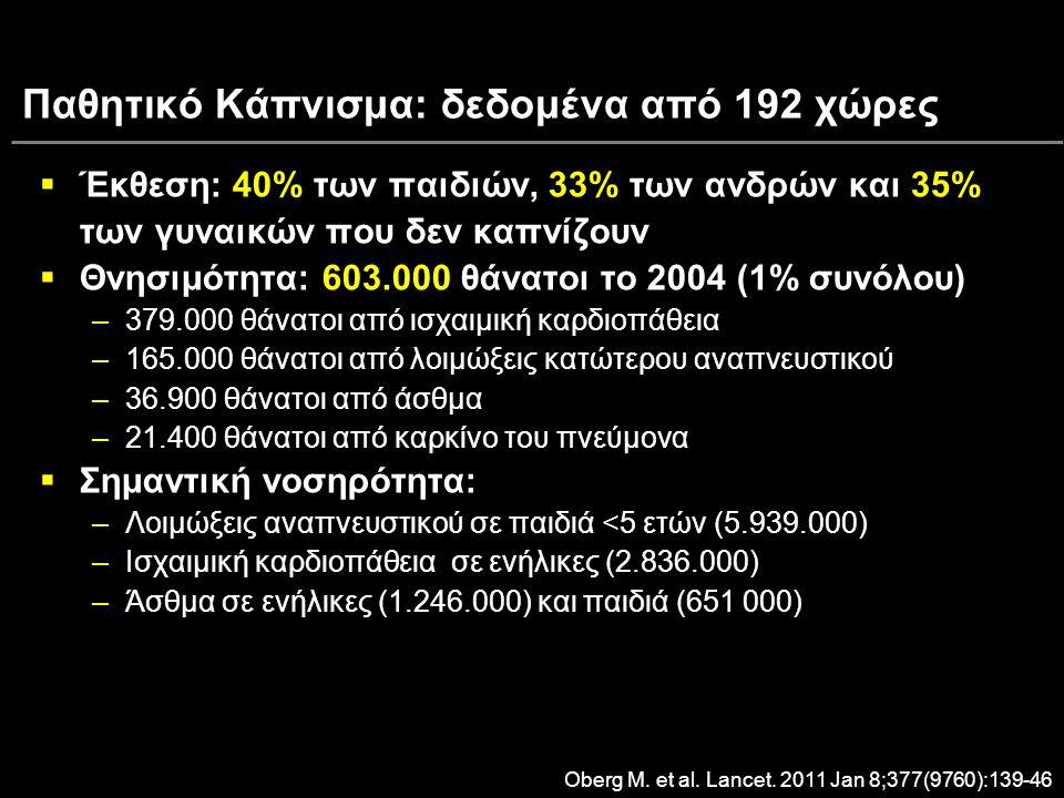 Παθητικό Κάπνισμα: δεδομένα από 192 χώρες 40%33% 35%  Έκθεση: 40% των παιδιών, 33% των ανδρών και 35% των γυναικών που δεν καπνίζουν 603.000  Θνησιμότητα: 603.000 θάνατοι το 2004 (1% συνόλου) –379.000 θάνατοι από ισχαιμική καρδιοπάθεια –165.000 θάνατοι από λοιμώξεις κατώτερου αναπνευστικού –36.900 θάνατοι από άσθμα –21.400 θάνατοι από καρκίνο του πνεύμονα  Σημαντική νοσηρότητα: –Λοιμώξεις αναπνευστικού σε παιδιά <5 ετών (5.939.000) –Ισχαιμική καρδιοπάθεια σε ενήλικες (2.836.000) –Άσθμα σε ενήλικες (1.246.000) και παιδιά (651 000) Oberg M.