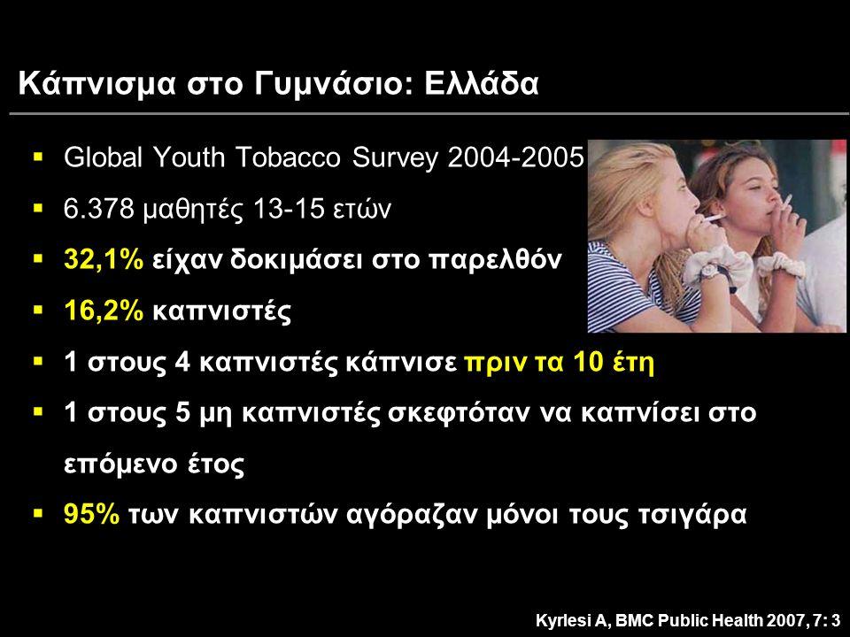 Κάπνισμα στο Γυμνάσιο: Ελλάδα  Global Youth Tobacco Survey 2004-2005  6.378 μαθητές 13-15 ετών  32,1%  32,1% είχαν δοκιμάσει στο παρελθόν  16,2%  16,2% καπνιστές πριν τα 10 έτη  1 στους 4 καπνιστές κάπνισε πριν τα 10 έτη  1 στους 5 μη καπνιστές σκεφτόταν να καπνίσει στο επόμενο έτος  95%  95% των καπνιστών αγόραζαν μόνοι τους τσιγάρα Kyrlesi A, BMC Public Health 2007, 7: 3