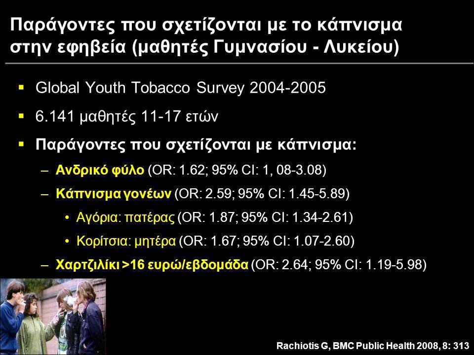 Παράγοντες που σχετίζονται με το κάπνισμα στην εφηβεία (μαθητές Γυμνασίου - Λυκείου)  Global Youth Tobacco Survey 2004-2005  6.141 μαθητές 11-17 ετών  Παράγοντες που σχετίζονται με κάπνισμα: –Ανδρικό φύλο –Ανδρικό φύλο (OR: 1.62; 95% CI: 1, 08-3.08) –Κάπνισμα γονέων –Κάπνισμα γονέων (OR: 2.59; 95% CI: 1.45-5.89) Αγόρια: πατέραςΑγόρια: πατέρας (OR: 1.87; 95% CI: 1.34-2.61) Κορίτσια: μητέραΚορίτσια: μητέρα (OR: 1.67; 95% CI: 1.07-2.60) –Χαρτζιλίκι >16 ευρώ/εβδομάδα –Χαρτζιλίκι >16 ευρώ/εβδομάδα (OR: 2.64; 95% CI: 1.19-5.98) Rachiotis G, BMC Public Health 2008, 8: 313