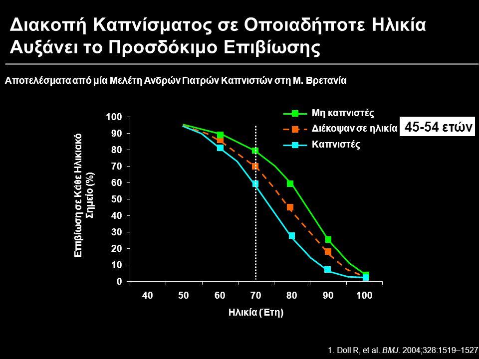 Ηλικία (Έτη) Επιβίωση σε Κάθε Ηλικιακό Σημείο (%) Διακοπή Καπνίσματος σε Οποιαδήποτε Ηλικία Αυξάνει το Προσδόκιμο Επιβίωσης Διέκοψαν σε ηλικία Μη καπνιστές Καπνιστές Ηλικία (Έτη) 0 10 20 30 40 50 60 70 80 90 100 405060708090100 1.