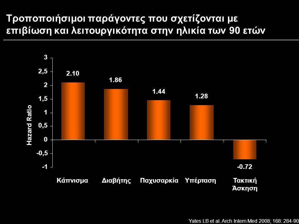 Τροποποιήσιμοι παράγοντες που σχετίζονται με επιβίωση και λειτουργικότητα στην ηλικία των 90 ετών 2.10 1.86 1.44 1.28 -0.72 -0,5 0 0,5 1 1,5 2 2,5 3 ΚάπνισμαΔιαβήτηςΠαχυσαρκίαΥπέρτασηΤακτική Άσκηση Hazard Ratio Yates LB et al.