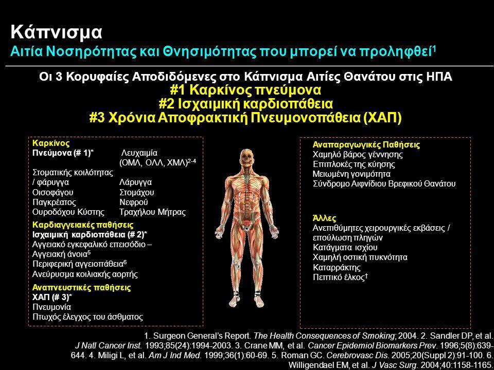 Κάπνισμα Αιτία Νοσηρότητας και Θνησιμότητας που μπορεί να προληφθεί 1 Οι 3 Κορυφαίες Αποδιδόμενες στο Κάπνισμα Αιτίες Θανάτου στις ΗΠΑ #1 Καρκίνος πνεύμονα #2 Ισχαιμική καρδιοπάθεια #3 Χρόνια Αποφρακτική Πνευμονοπάθεια (ΧΑΠ) Καρκίνος Πνεύμονα (# 1)* Λευχαιμία (ΟΜΛ, ΟΛΛ, ΧΜΛ) 2-4 Στοματικής κοιλότητας / φάρυγγα Λάρυγγα Οισοφάγου Στομάχου Παγκρέατος Νεφρού Ουροδόχου Κύστης Τραχήλου Μήτρας Καρδιαγγειακές παθήσεις Ισχαιμική καρδιοπάθεια (# 2)* Αγγειακό εγκεφαλικό επεισόδιο – Αγγειακή άνοια 5 Περιφερική αγγειοπάθεια 6 Ανεύρυσμα κοιλιακής αορτής Αναπνευστικές παθήσεις ΧΑΠ (# 3)* Πνευμονία Πτωχός έλεγχος του άσθματος Αναπαραγωγικές Παθήσεις Χαμηλό βάρος γέννησης Επιπλοκές της κύησης Μειωμένη γονιμότητα Σύνδρομο Αιφνίδιου Βρεφικού Θανάτου Άλλες Ανεπιθύμητες χειρουργικές εκβάσεις / επούλωση πληγών Κατάγματα ισχίου Χαμηλή οστική πυκνότητα Καταρράκτης Πεπτικό έλκος † 1.