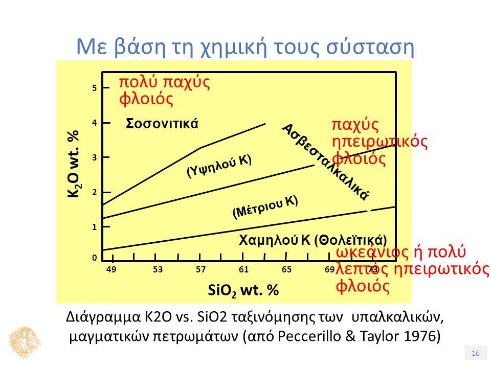 16 Με βάση τη χημική τους σύσταση Διάγραμμα K2O vs.