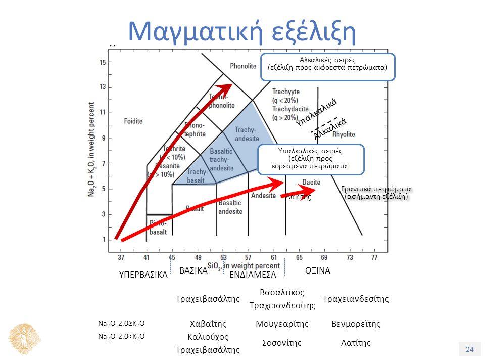 24 Μαγματική εξέλιξη ΥΠΕΡΒΑΣΙΚΑ ΒΑΣΙΚΑ ΕΝΔΙΑΜΕΣΑ ΟΞΙΝΑ Δακίτης Αλκαλικά Υπαλκαλικά Αλκαλικές σειρές (εξέλιξη προς ακόρεστα πετρώματα ) Υπαλκαλικές σειρές (εξέλιξη προς κορεσμένα πετρώματα ) Γρανιτικά πετρώματα (ασήμαντη εξέλιξη) Γρανιτικά πετρώματα (ασήμαντη εξέλιξη) Τραχειβασάλτης Βασαλτικός Τραχειανδεσίτης Na 2 O-2.0≥K 2 O ΧαβαΐτηςΜουγεαρίτηςΒενμορεϊτης Na 2 O-2.0<K 2 O Καλιούχος Τραχειβασάλτης ΣοσονίτηςΛατίτης