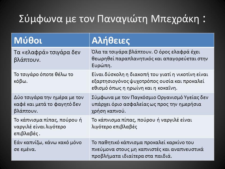 Σύμφωνα με τον Παναγιώτη Μπεχράκη : ΜύθοιΑλήθειες Τα «ελαφρά» τσιγάρα δεν βλάπτουν.