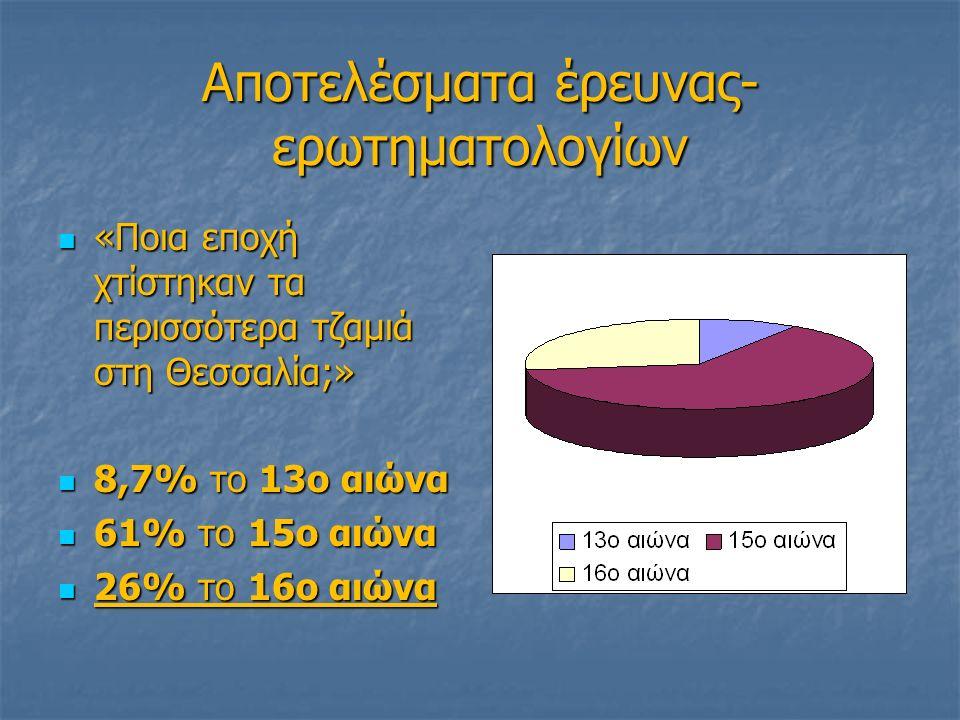 Αποτελέσματα έρευνας- ερωτηματολογίων «Ποια εποχή χτίστηκαν τα περισσότερα τζαμιά στη Θεσσαλία;» «Ποια εποχή χτίστηκαν τα περισσότερα τζαμιά στη Θεσσαλία;» 8,7% το 13ο αιώνα 8,7% το 13ο αιώνα 61% το 15ο αιώνα 61% το 15ο αιώνα 26% το 16ο αιώνα 26% το 16ο αιώνα